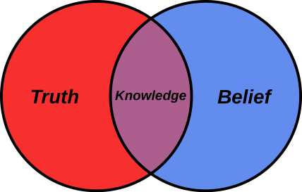 2000px-Belief_Venn_diagram.svg_.png