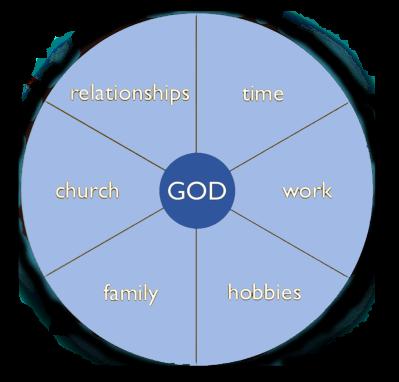 god-chart1